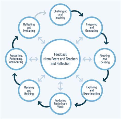 Process Analysis Essay Topics Topics, Sample Papers
