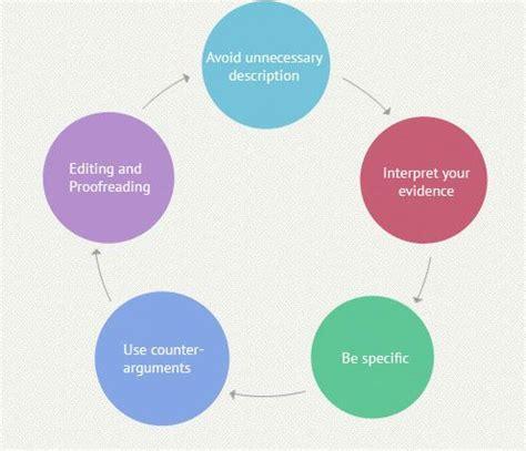 Process Analysis Essay Sample SpeedyPapercom